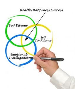 Selvværd og selvbevidsthed