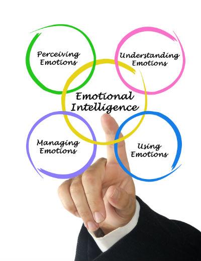følelsesmæssig intelligens - følelser i ledelse